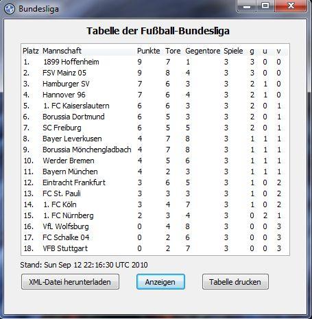 Bundesliga tabelle for Tabelle von bundesliga